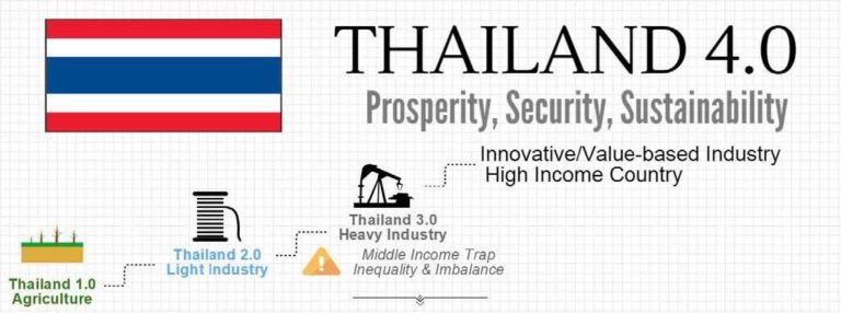 HOW THAILAND ECONOMY IS GROWING INTO AN INNOVATION-DRIVEN ONE